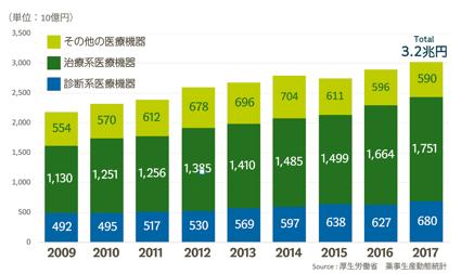 医療機器業界の市場環境のグラフ