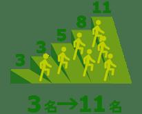 年間管理職昇格者数の推移