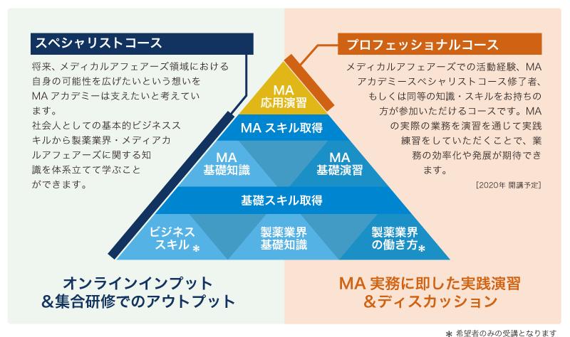 MAacademy_course