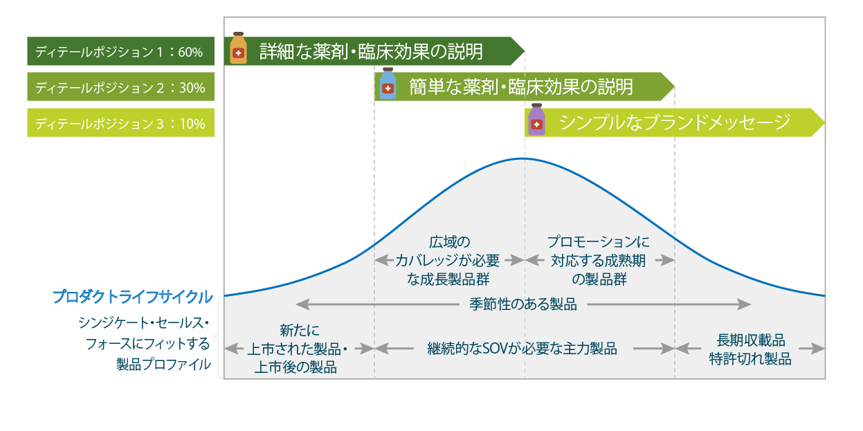 シンジケート・セールス・フォースの詳細