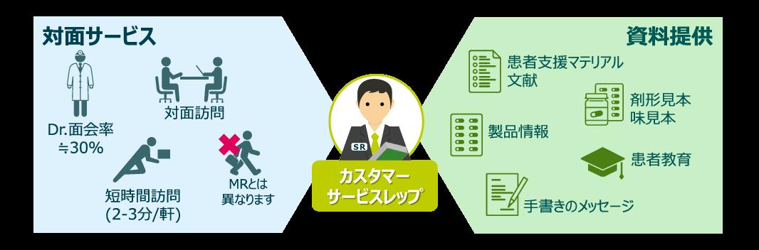 カスタマー・サービスレップ