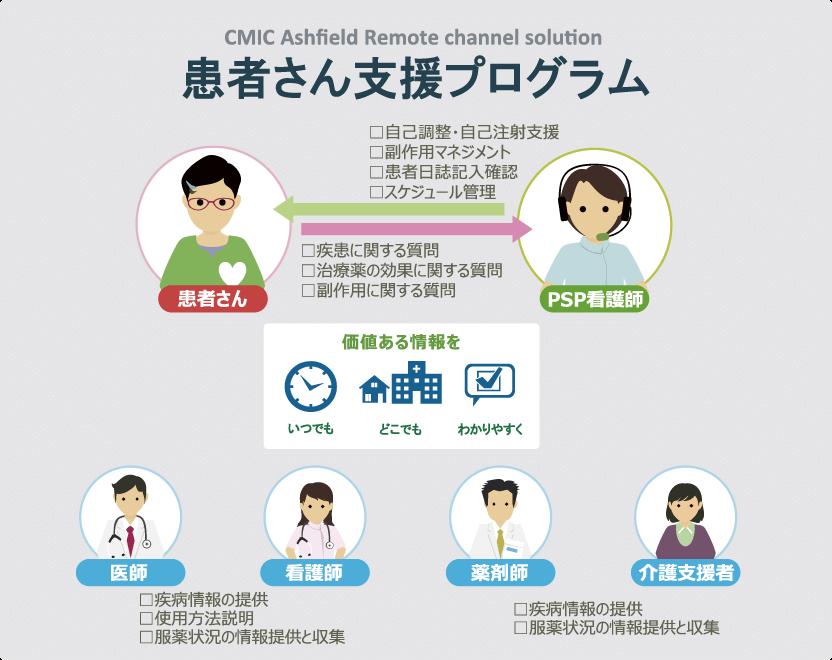 患者さん支援プログラム