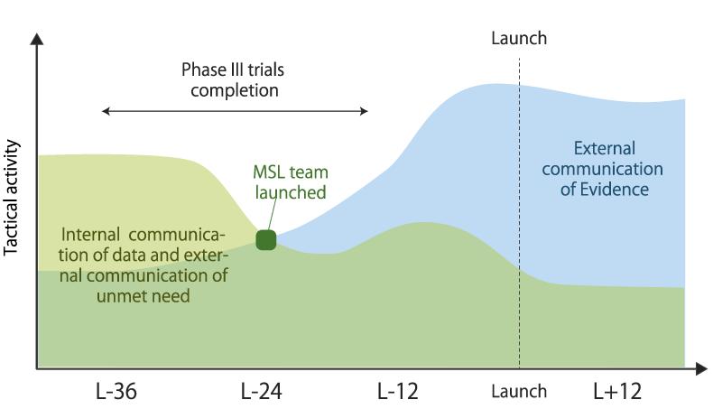 Benefits of using contract MSLs