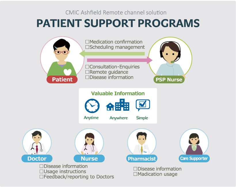 Patient Support Programme