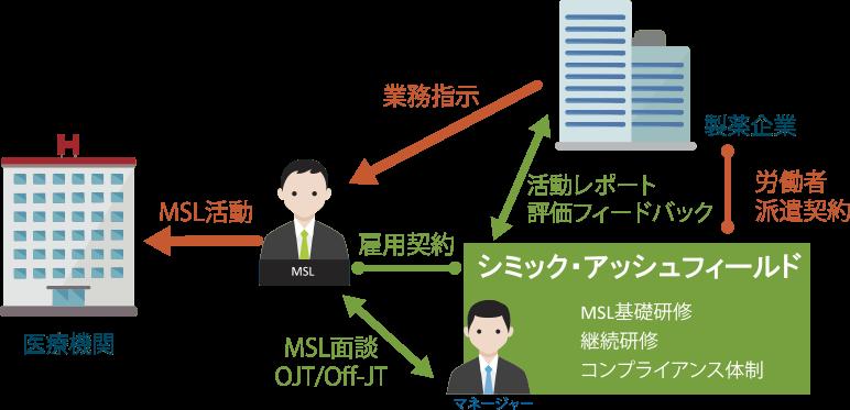 MSL人財ソリューション (コントラクトMSL