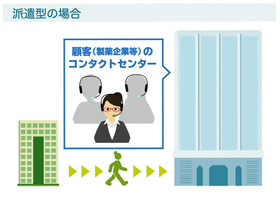 CSO企業で働く医療機器営業の働き方のイメージ