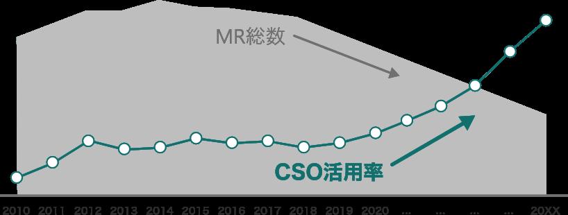MR総数とCSO活用率の相関図